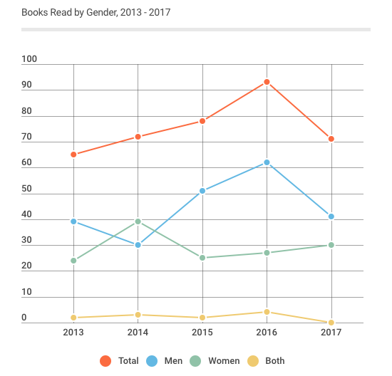 Books Read by Gender 2013 - 2017